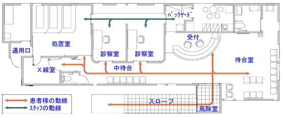 施設動線イメージ